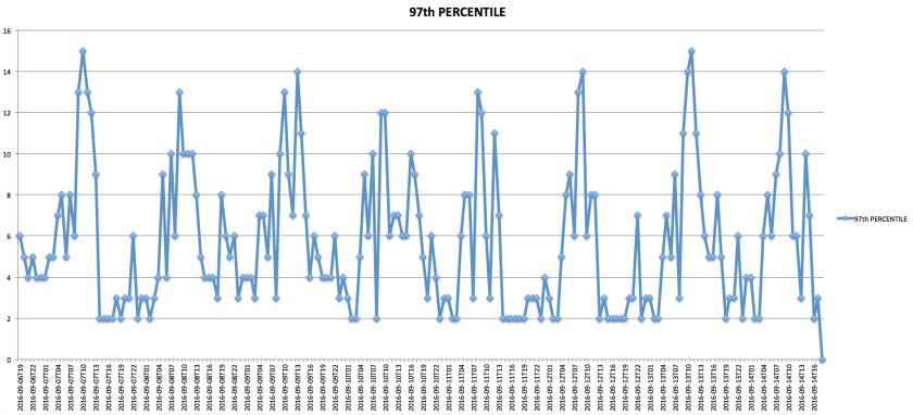 percentile97th